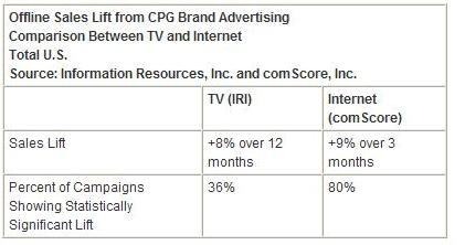 tabell online marketing vs tv